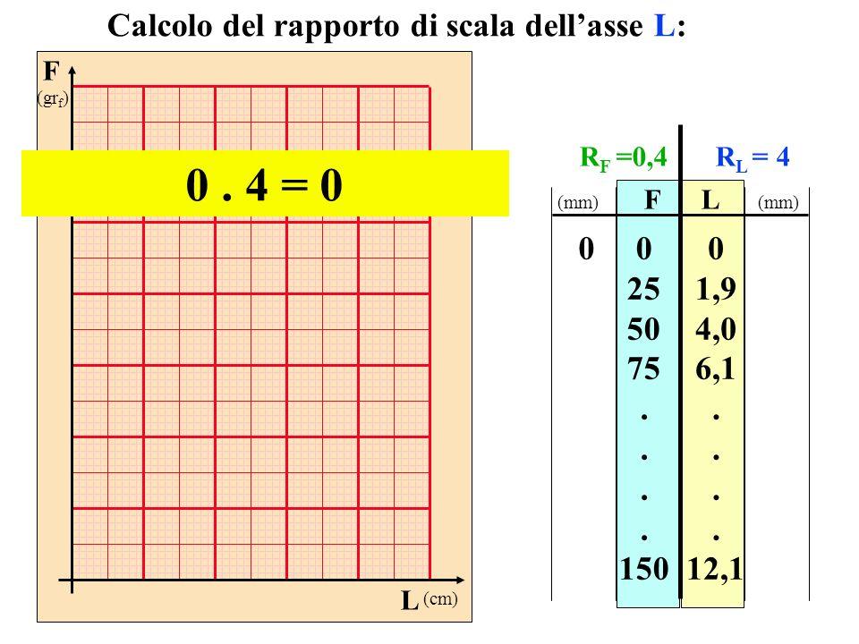 F (gr f ) L (cm) FL 0 25 50 75. 150 0 1,9 4,0 6,1. 12,1 Calcolo del rapporto di scala dellasse L: 0. 4 = 0 0 (mm) R F =0,4R L = 4
