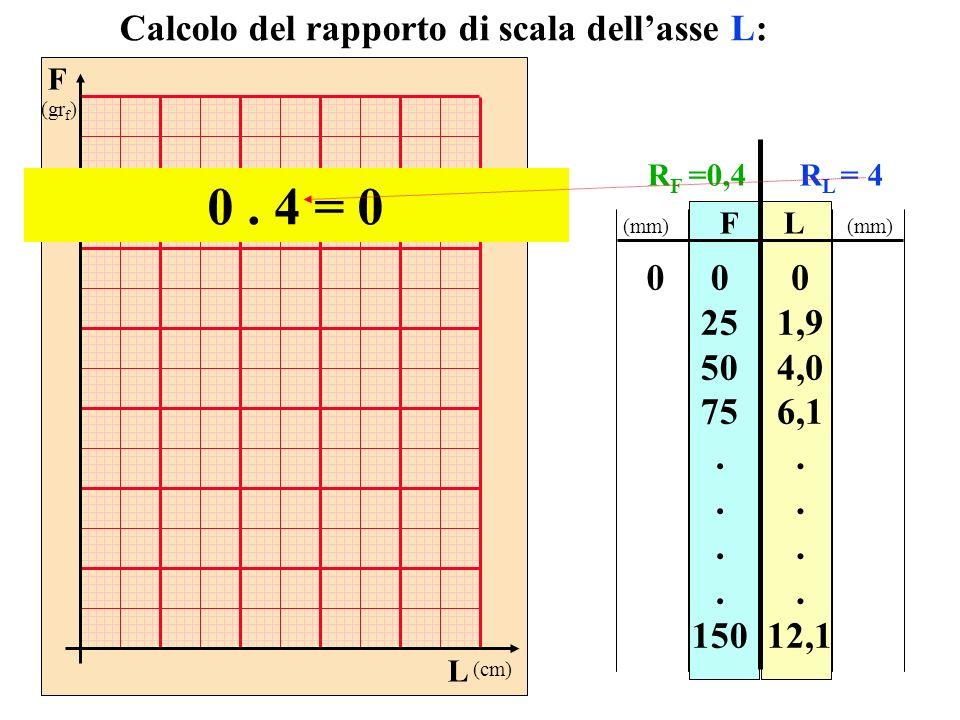 F (gr f ) L (cm) FL 0 25 50 75. 150 0 1,9 4,0 6,1. 12,1 Calcolo del rapporto di scala dellasse L: 0 (mm) R F =0,4R L = 4 0. 4 = 0