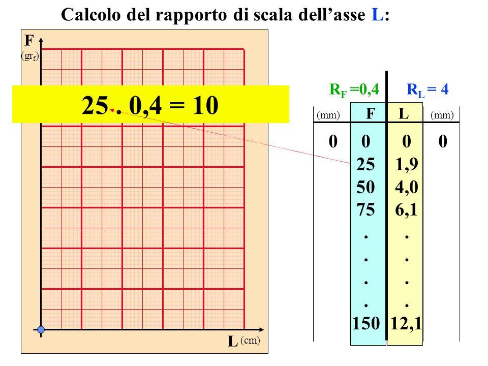F (gr f ) L (cm) FL 0 25 50 75. 150 0 1,9 4,0 6,1. 12,1 Calcolo del rapporto di scala dellasse L: 00 (mm) R F =0,4R L = 4 25. 0,4 = 10