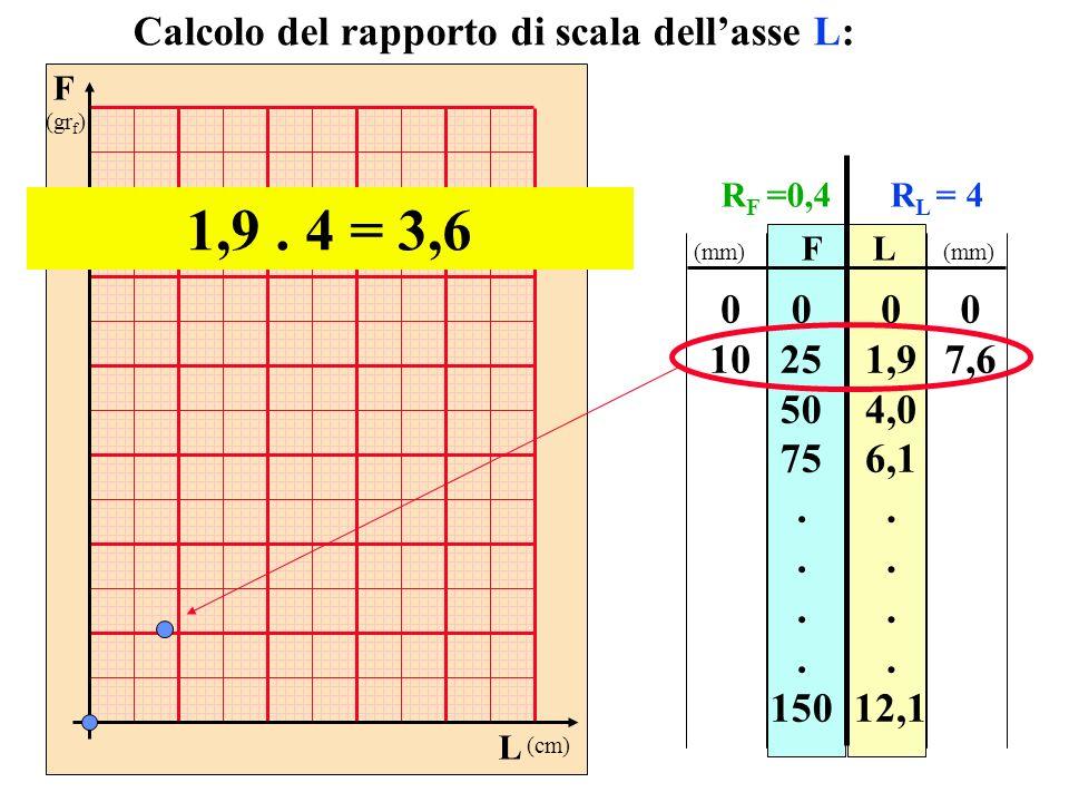 F (gr f ) L (cm) FL 0 25 50 75. 150 0 1,9 4,0 6,1. 12,1 Calcolo del rapporto di scala dellasse L: 1,9. 4 = 3,6 0 10 0 7,6 (mm) R F =0,4R L = 4
