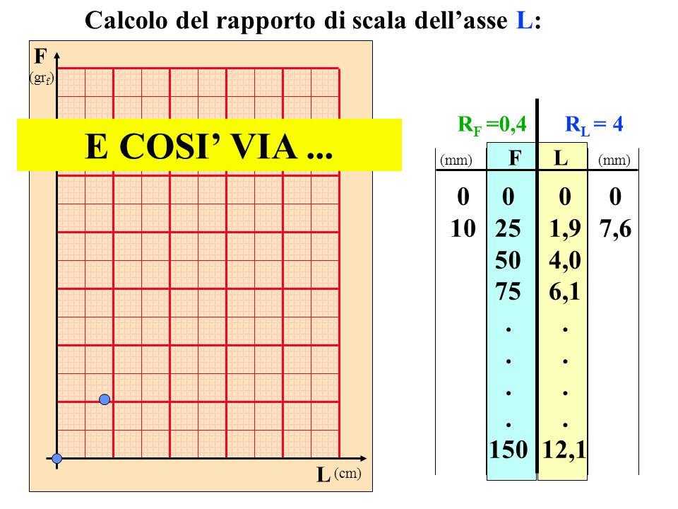 F (gr f ) L (cm) FL 0 25 50 75. 150 0 1,9 4,0 6,1. 12,1 Calcolo del rapporto di scala dellasse L: E COSI VIA... 0 10 0 7,6 (mm) R F =0,4R L = 4