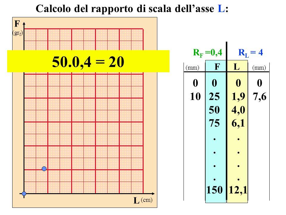 F (gr f ) L (cm) FL 0 25 50 75. 150 0 1,9 4,0 6,1. 12,1 Calcolo del rapporto di scala dellasse L: 50.0,4 = 20 0 10 0 7,6 (mm) R F =0,4R L = 4