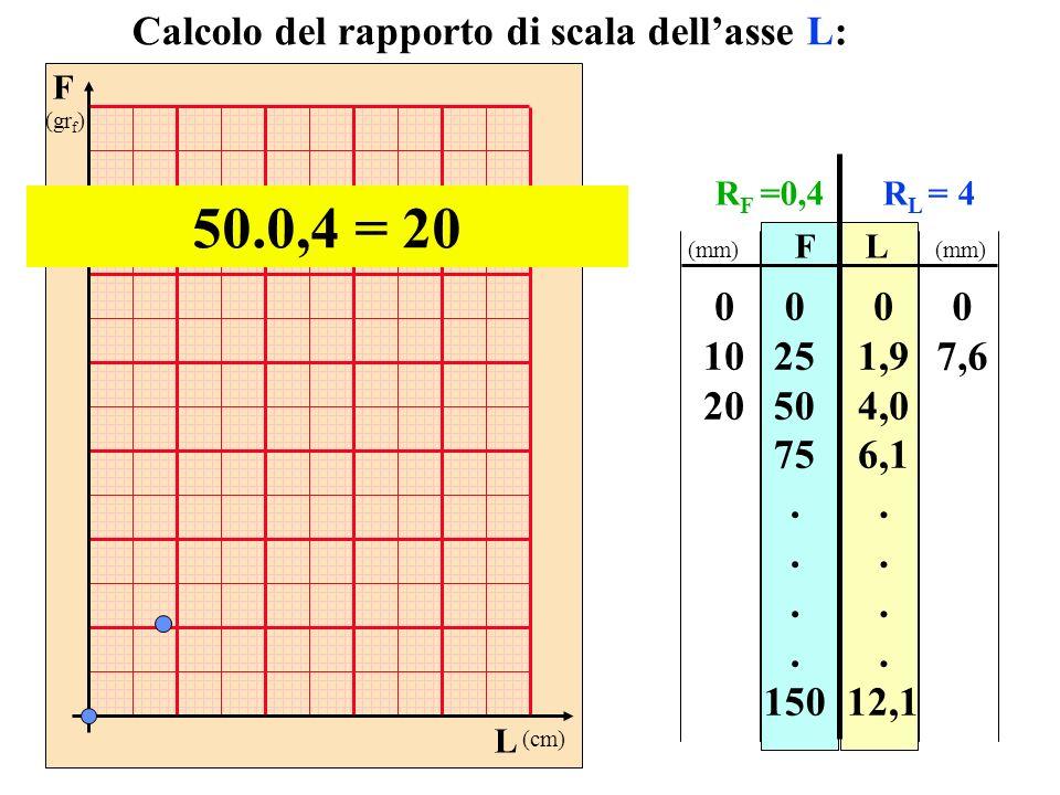 F (gr f ) L (cm) FL 0 25 50 75. 150 0 1,9 4,0 6,1. 12,1 Calcolo del rapporto di scala dellasse L: 50.0,4 = 20 0 10 20 0 7,6 (mm) R F =0,4R L = 4