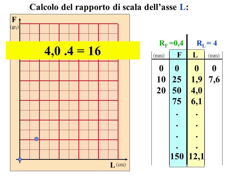 F (gr f ) L (cm) FL 0 25 50 75. 150 0 1,9 4,0 6,1. 12,1 Calcolo del rapporto di scala dellasse L: 4,0.4 = 16 0 10 20 0 7,6 (mm) R F =0,4R L = 4