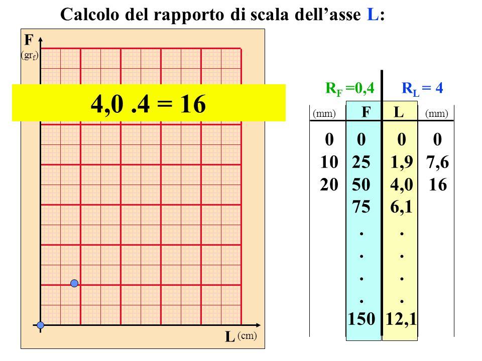 F (gr f ) L (cm) FL 0 25 50 75. 150 0 1,9 4,0 6,1. 12,1 Calcolo del rapporto di scala dellasse L: 4,0.4 = 16 0 10 20 0 7,6 16 (mm) R F =0,4R L = 4
