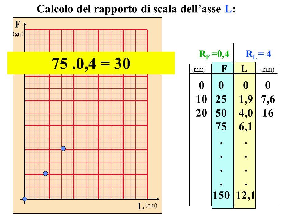 F (gr f ) L (cm) FL 0 25 50 75. 150 0 1,9 4,0 6,1. 12,1 Calcolo del rapporto di scala dellasse L: 75.0,4 = 30 0 10 20 0 7,6 16 (mm) R F =0,4R L = 4