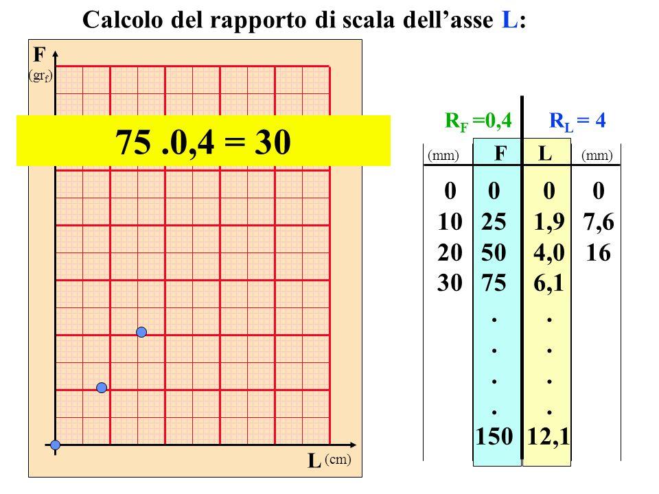 F (gr f ) L (cm) FL 0 25 50 75. 150 0 1,9 4,0 6,1. 12,1 Calcolo del rapporto di scala dellasse L: 75.0,4 = 30 0 10 20 30 0 7,6 16 (mm) R F =0,4R L = 4