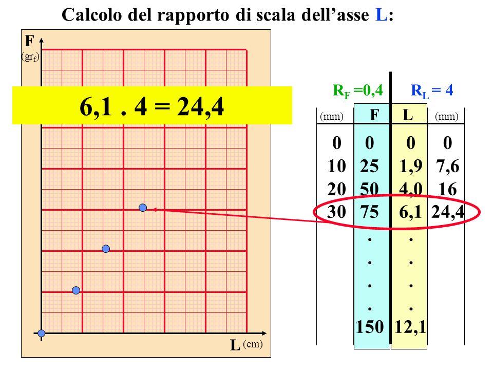 F (gr f ) L (cm) FL 0 25 50 75. 150 0 1,9 4,0 6,1. 12,1 Calcolo del rapporto di scala dellasse L: 6,1. 4 = 24,4 0 10 20 30 0 7,6 16 24,4 (mm) R F =0,4