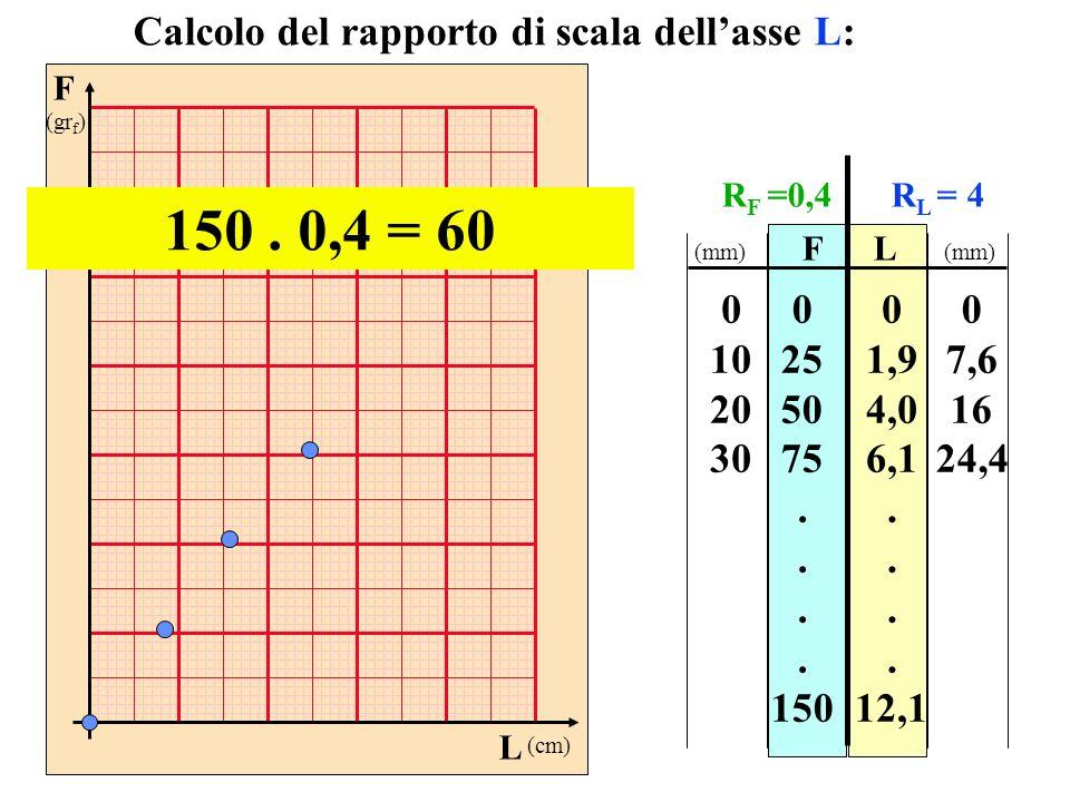 F (gr f ) L (cm) FL 0 25 50 75. 150 0 1,9 4,0 6,1. 12,1 Calcolo del rapporto di scala dellasse L: 150. 0,4 = 60 0 10 20 30 0 7,6 16 24,4 (mm) R F =0,4