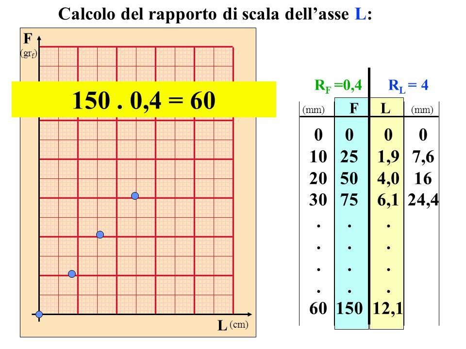F (gr f ) L (cm) FL 0 25 50 75. 150 0 1,9 4,0 6,1. 12,1 Calcolo del rapporto di scala dellasse L: 150. 0,4 = 60 0 10 20 30. 60 0 7,6 16 24,4 (mm) R F
