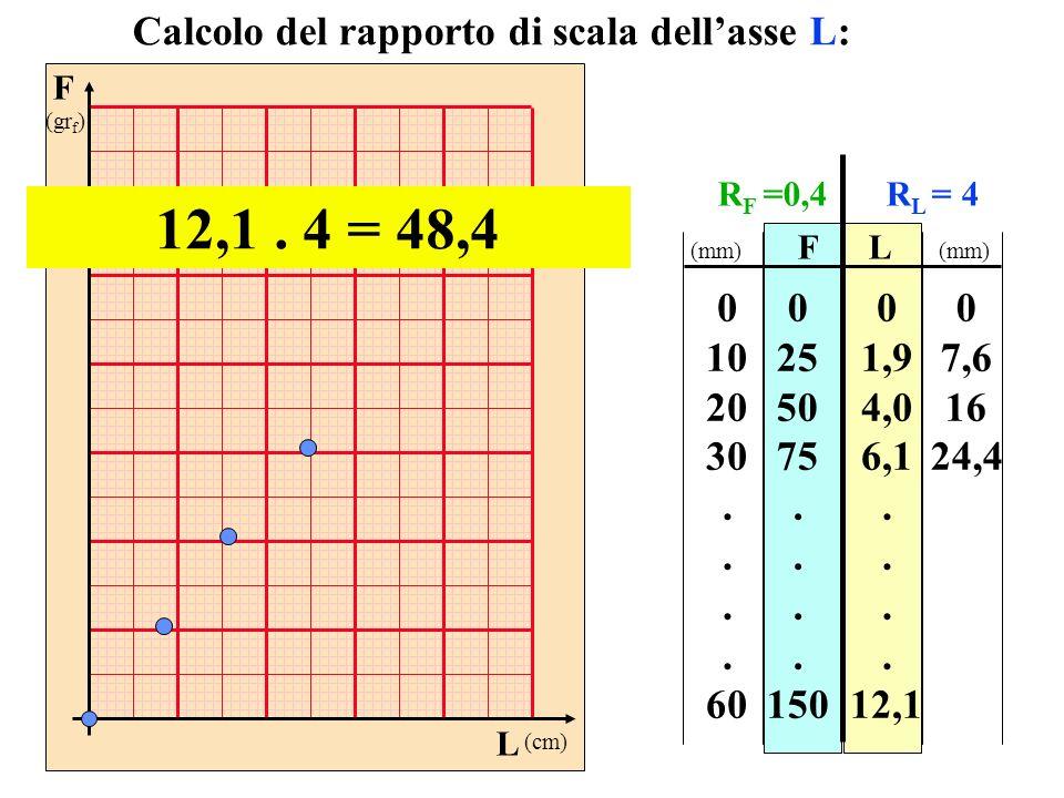 F (gr f ) L (cm) FL 0 25 50 75. 150 0 1,9 4,0 6,1. 12,1 Calcolo del rapporto di scala dellasse L: 12,1. 4 = 48,4 0 10 20 30. 60 0 7,6 16 24,4 (mm) R F
