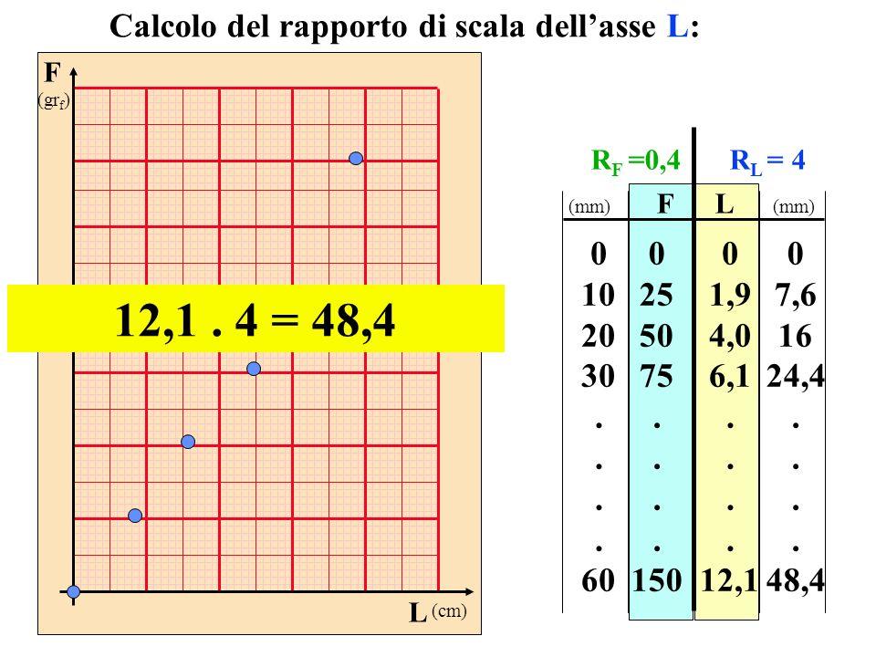 F (gr f ) L (cm) FL 0 25 50 75. 150 0 1,9 4,0 6,1. 12,1 Calcolo del rapporto di scala dellasse L: 12,1. 4 = 48,4 0 10 20 30. 60 0 7,6 16 24,4. 48,4 (m