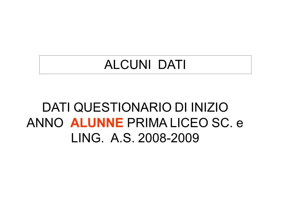 DATI QUESTIONARIO DI INIZIO ANNO ALUNNE PRIMA LICEO SC. e LING. A.S. 2008-2009 ALCUNI DATI