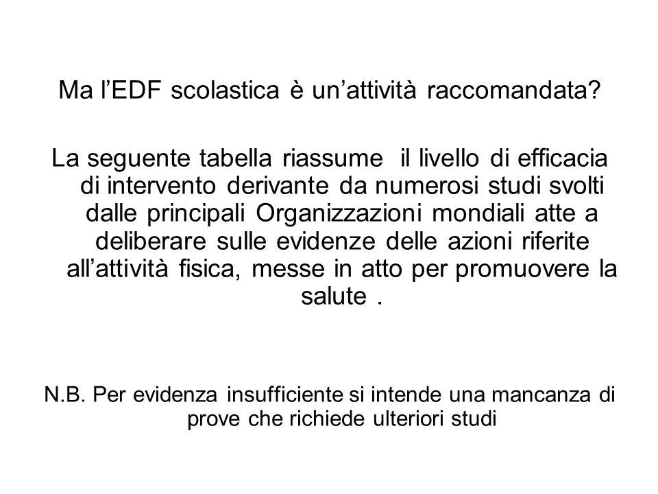 Ma lEDF scolastica è unattività raccomandata? La seguente tabella riassume il livello di efficacia di intervento derivante da numerosi studi svolti da