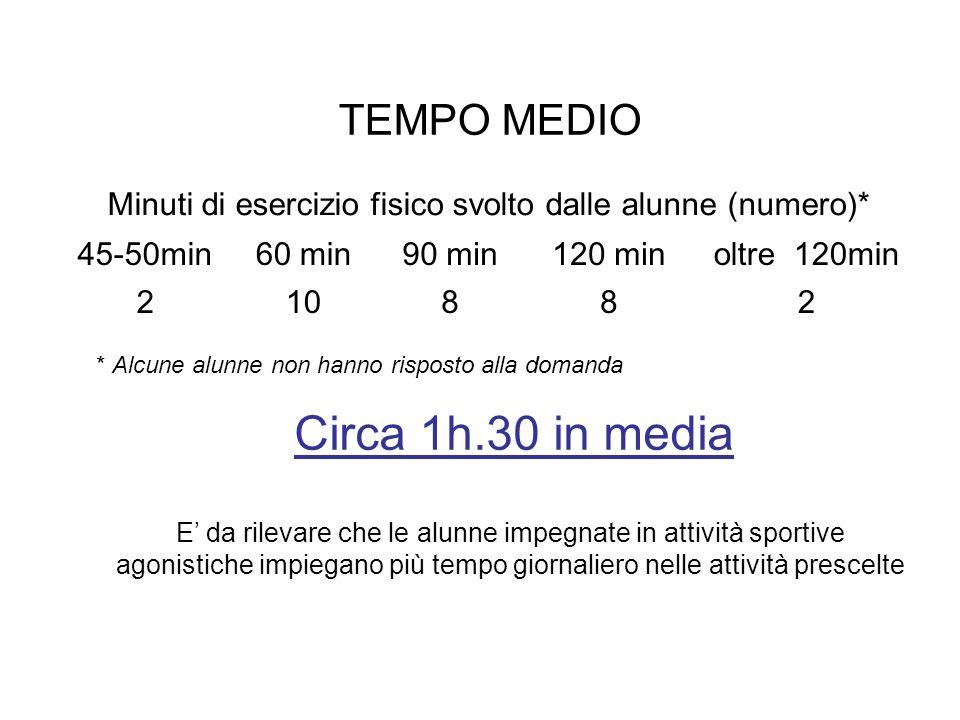 Minuti di esercizio fisico svolto dalle alunne (numero)* 45-50min60 min90 min120 minoltre 120min 210882 Circa 1h.30 in media TEMPO MEDIO * Alcune alun