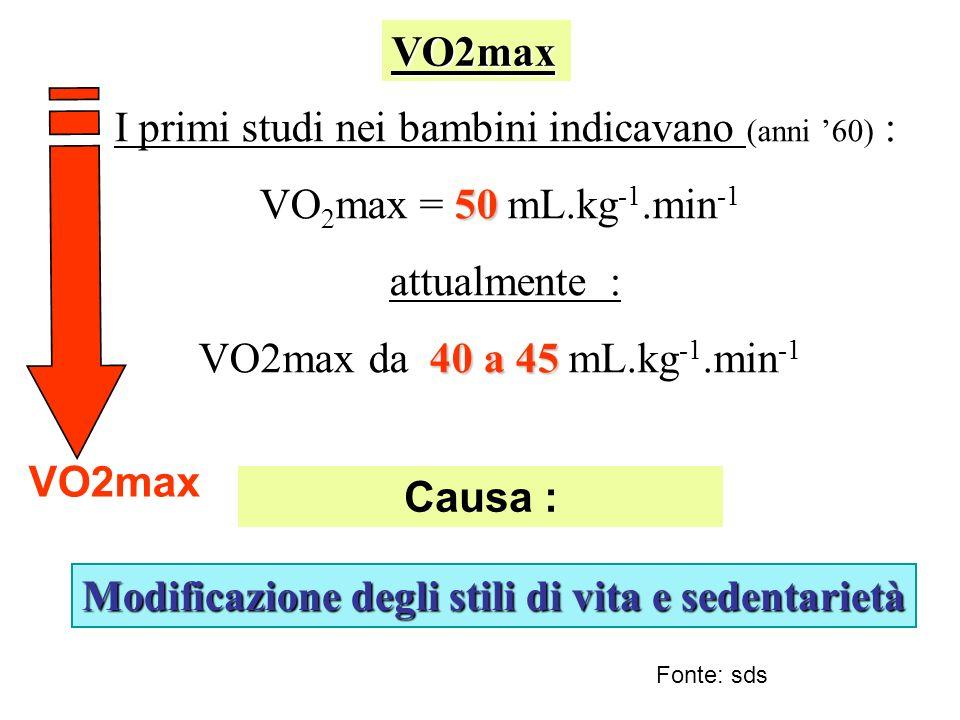 I primi studi nei bambini indicavano (anni 60) : 50 VO 2 max = 50 mL.kg -1.min -1 attualmente : 40 a 45 VO2max da 40 a 45 mL.kg -1.min -1 Modificazione degli stili di vita e sedentarietà Causa : VO2max VO2max Fonte: sds