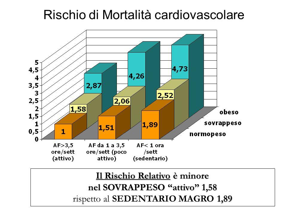 Rischio di Mortalità cardiovascolare Il Rischio Relativo è minore nel SOVRAPPESO attivo 1,58 1,89 rispetto al SEDENTARIO MAGRO 1,89