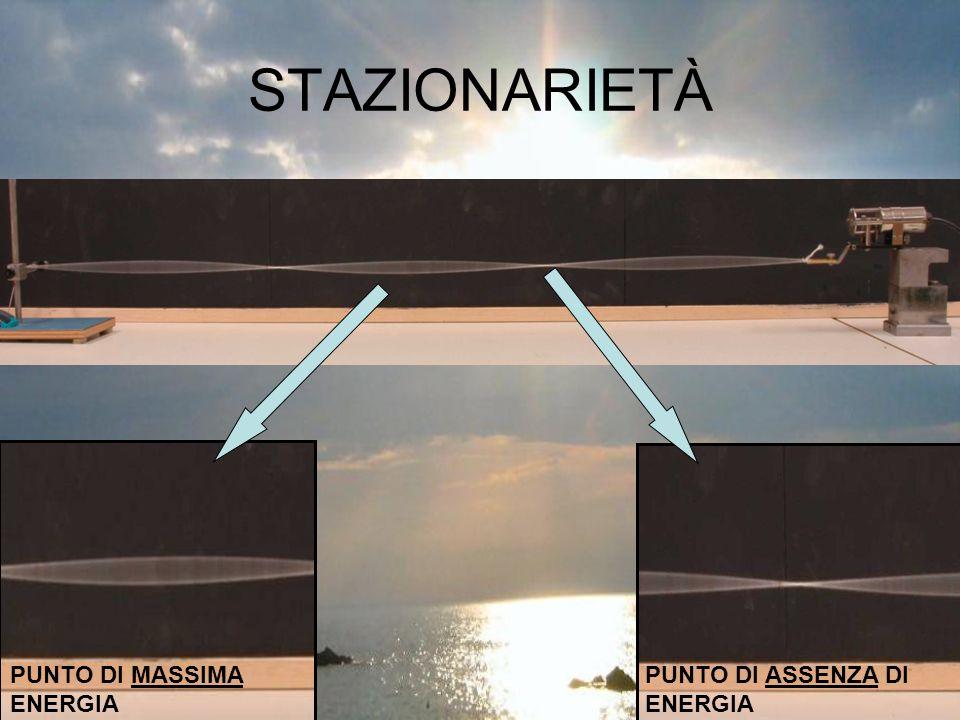 STAZIONARIETÀ PUNTO DI MASSIMA ENERGIA PUNTO DI ASSENZA DI ENERGIA