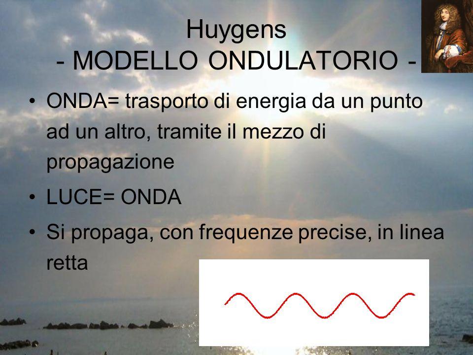 Huygens - MODELLO ONDULATORIO - ONDA= trasporto di energia da un punto ad un altro, tramite il mezzo di propagazione LUCE= ONDA Si propaga, con frequenze precise, in linea retta