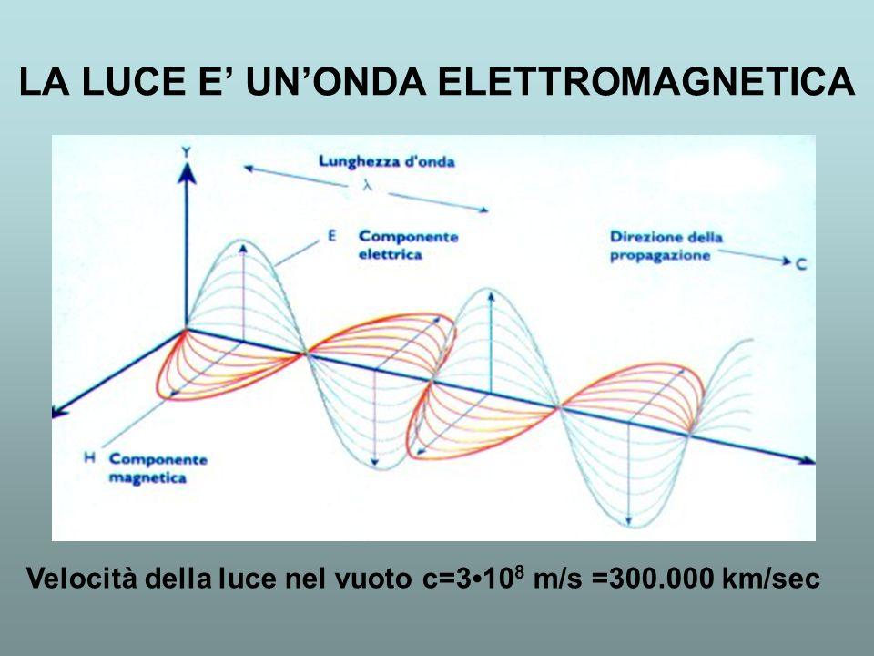 LA LUCE E UNONDA ELETTROMAGNETICA Velocità della luce nel vuoto c=3 10 8 m/s =300.000 km/sec