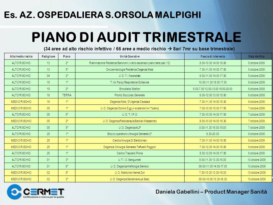 Daniela Gabellini – Product Manager Sanità PIANO DI AUDIT TRIMESTRALE Es. AZ. OSPEDALIERA S.ORSOLA MALPIGHI Alto/medio rischioPadiglionePianoUnit à Op