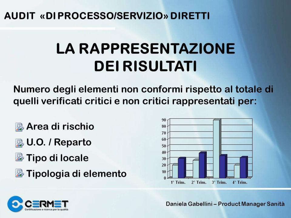 Daniela Gabellini – Product Manager Sanità LA RAPPRESENTAZIONE DEI RISULTATI Numero degli elementi non conformi rispetto al totale di quelli verificat