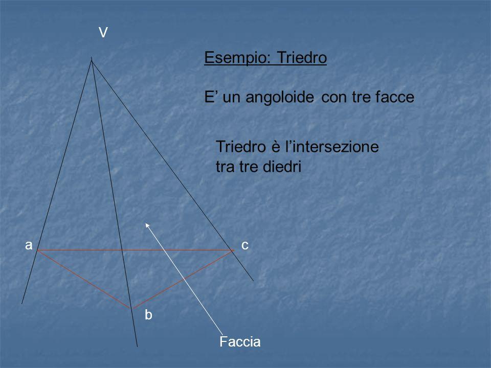 Esempio: Triedro E un angoloide con tre facce Faccia Triedro è lintersezione tra tre diedri V a b c