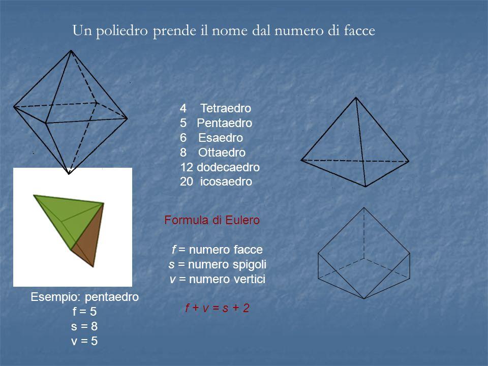 4 Tetraedro 5 Pentaedro 6Esaedro 8Ottaedro 12 dodecaedro 20 icosaedro Un poliedro prende il nome dal numero di facce Formula di Eulero f = numero facc