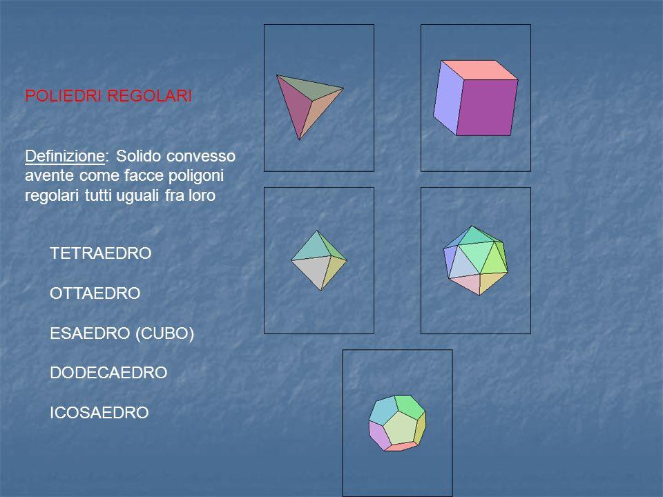 POLIEDRI REGOLARI Definizione: Solido convesso avente come facce poligoni regolari tutti uguali fra loro TETRAEDRO OTTAEDRO ESAEDRO (CUBO) DODECAEDRO