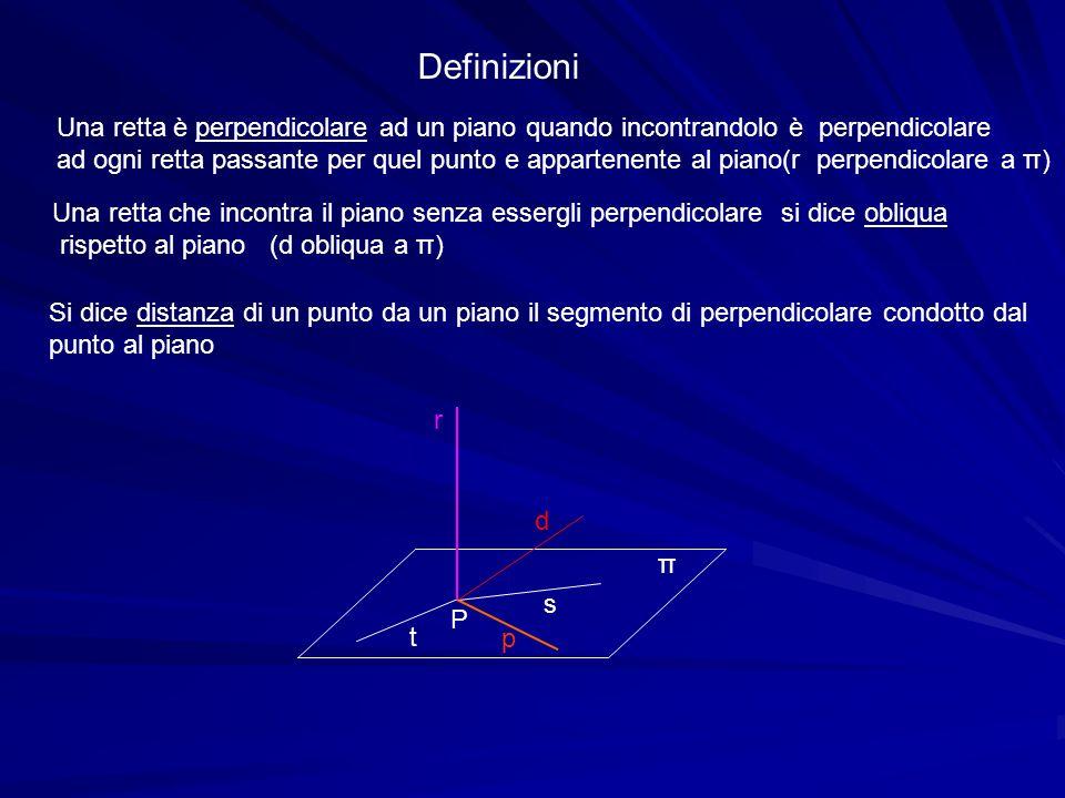 Una retta che incontra il piano senza essergli perpendicolare si dice obliqua rispetto al piano (d obliqua a π) Definizioni Una retta è perpendicolare