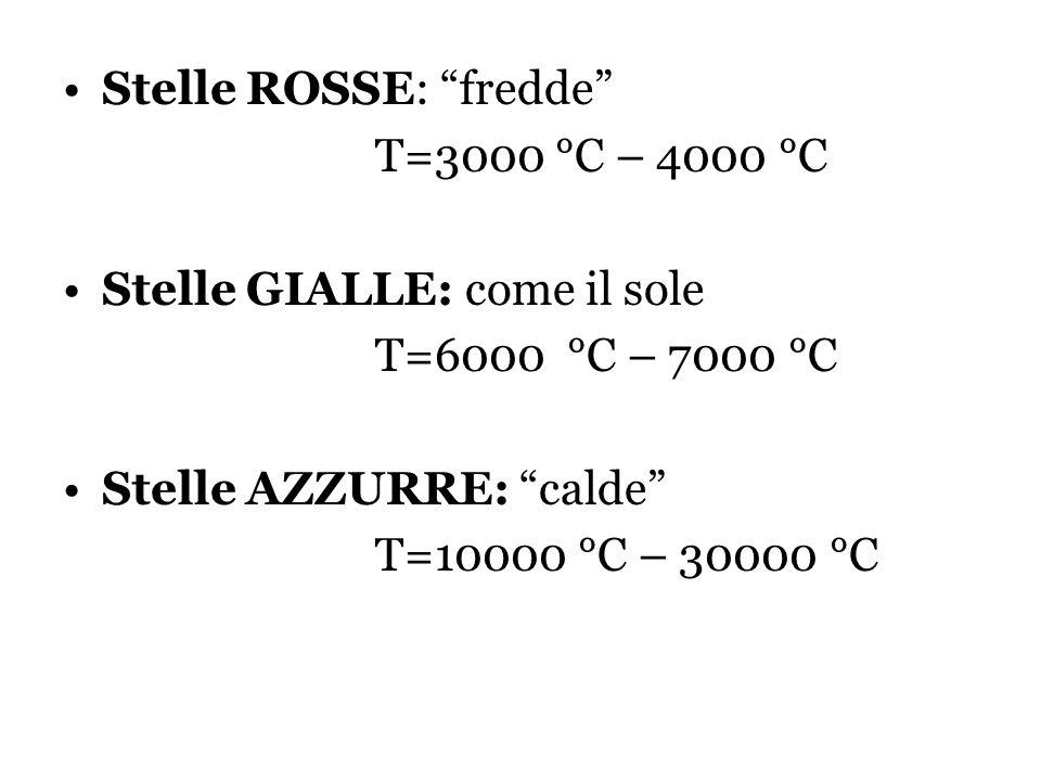 Stelle ROSSE: fredde T=3000 °C – 4000 °C Stelle GIALLE: come il sole T=6000 °C – 7000 °C Stelle AZZURRE: calde T=10000 °C – 30000 °C