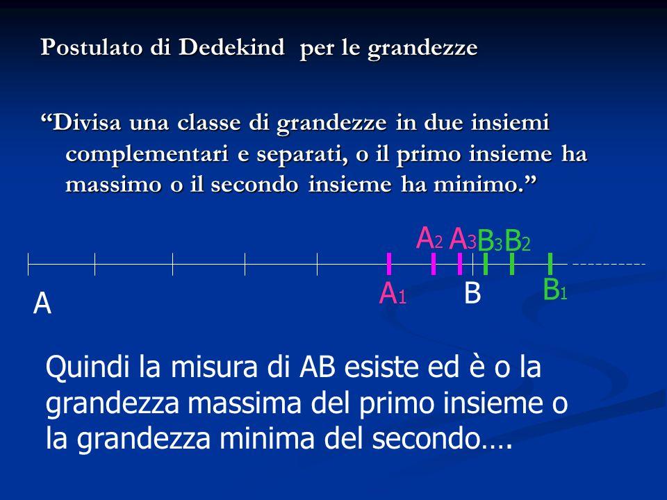 Postulato di Dedekind per le grandezze Divisa una classe di grandezze in due insiemi complementari e separati, o il primo insieme ha massimo o il seco