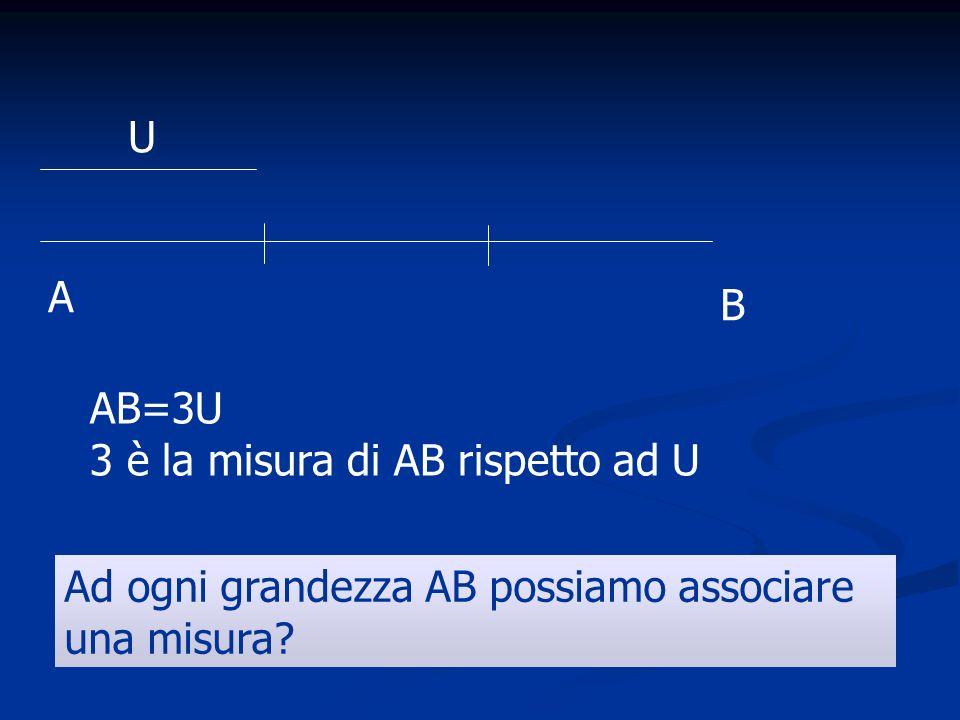 A B U AB=3U 3 è la misura di AB rispetto ad U Ad ogni grandezza AB possiamo associare una misura?