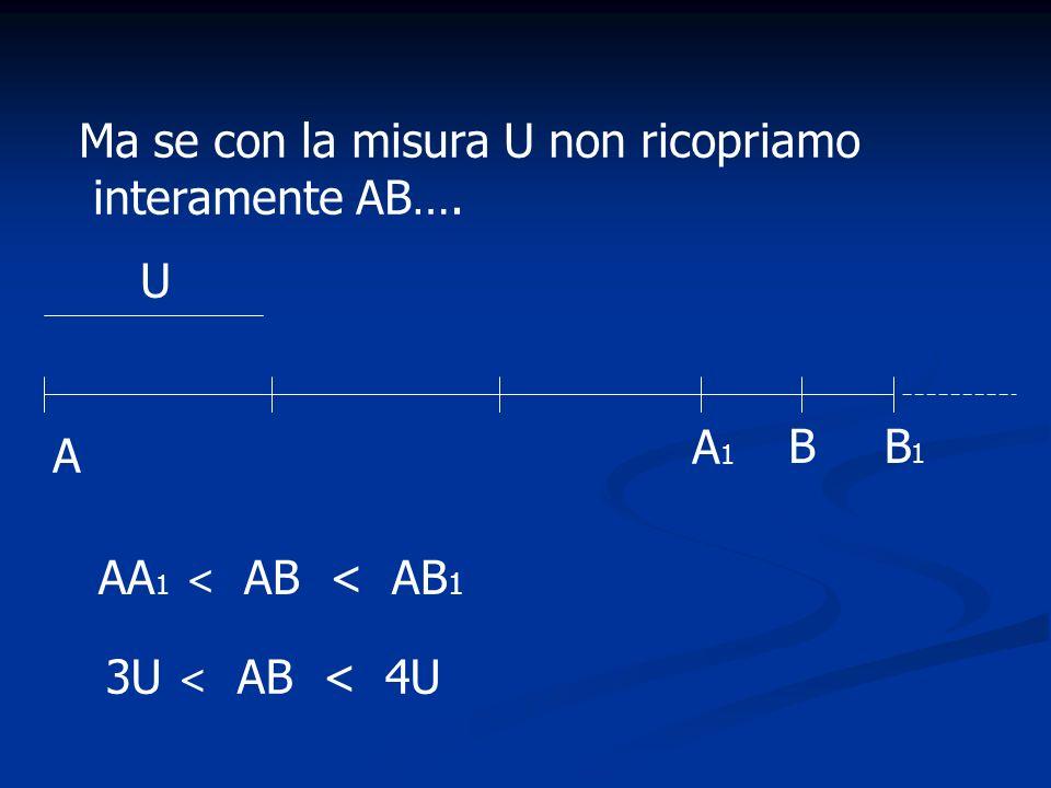 A B U1U1 AB=36U 1 = 3,6 U A1A1 B1B1 Dividiamo U in parti più piccole, ad esempio in dieci parti.