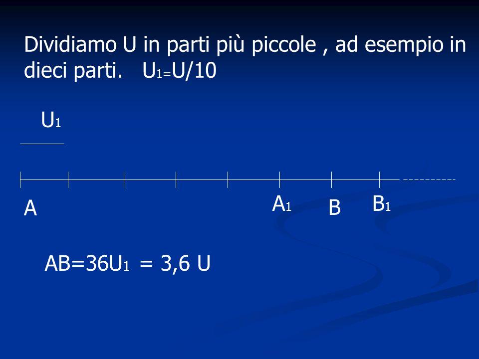 A B U1U1 AB=36U 1 = 3,6 U A1A1 B1B1 Dividiamo U in parti più piccole, ad esempio in dieci parti. U 1= U/10