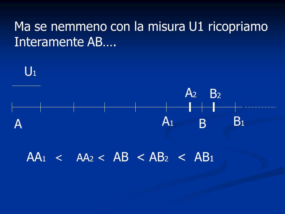 A B U1U1 AA 1 < AA 2 < AB < AB 2 < AB 1 A1A1 B1B1 Ma se nemmeno con la misura U1 ricopriamo Interamente AB…. A2A2 B2B2
