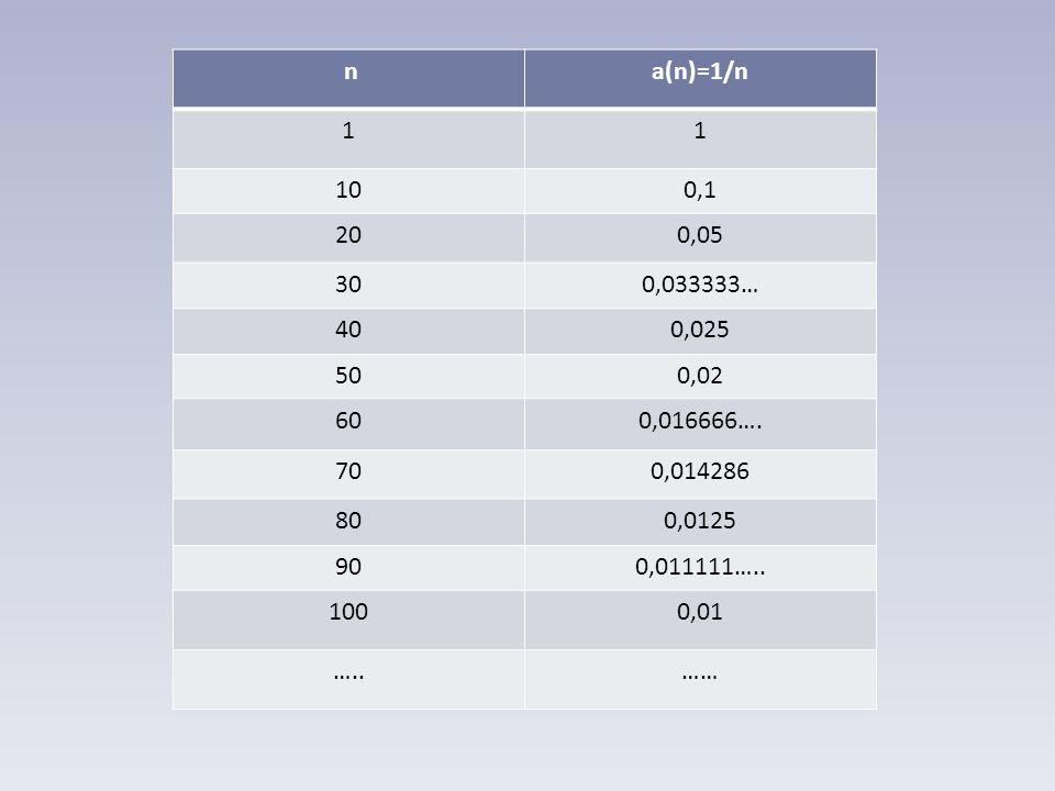 na(n)=1/n 11 100,1 200,05 300,033333… 400,025 500,02 600,016666….