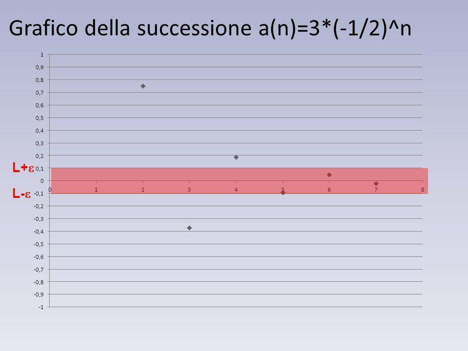 Grafico della successione a(n)=3*(-1/2)^n L- L+