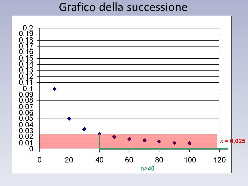 = 0,025 n>40 Grafico della successione