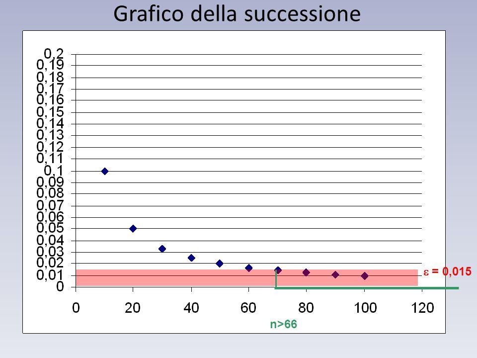 = 0,015 n>66 Grafico della successione