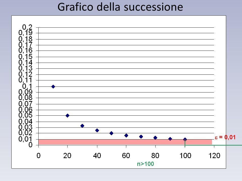 = 0,01 n>100 Grafico della successione