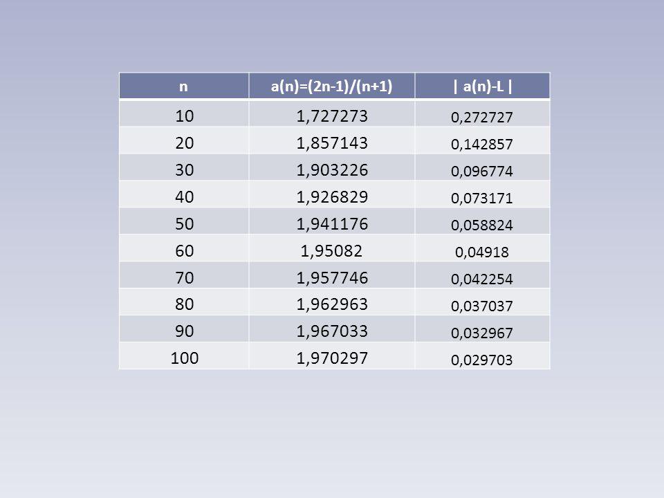 na(n)=(2n-1)/(n+1)| a(n)-L | 101,727273 0,272727 201,857143 0,142857 301,903226 0,096774 401,926829 0,073171 501,941176 0,058824 601,95082 0,04918 701,957746 0,042254 801,962963 0,037037 901,967033 0,032967 1001,970297 0,029703