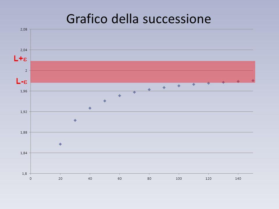 Grafico della successione L+ L-