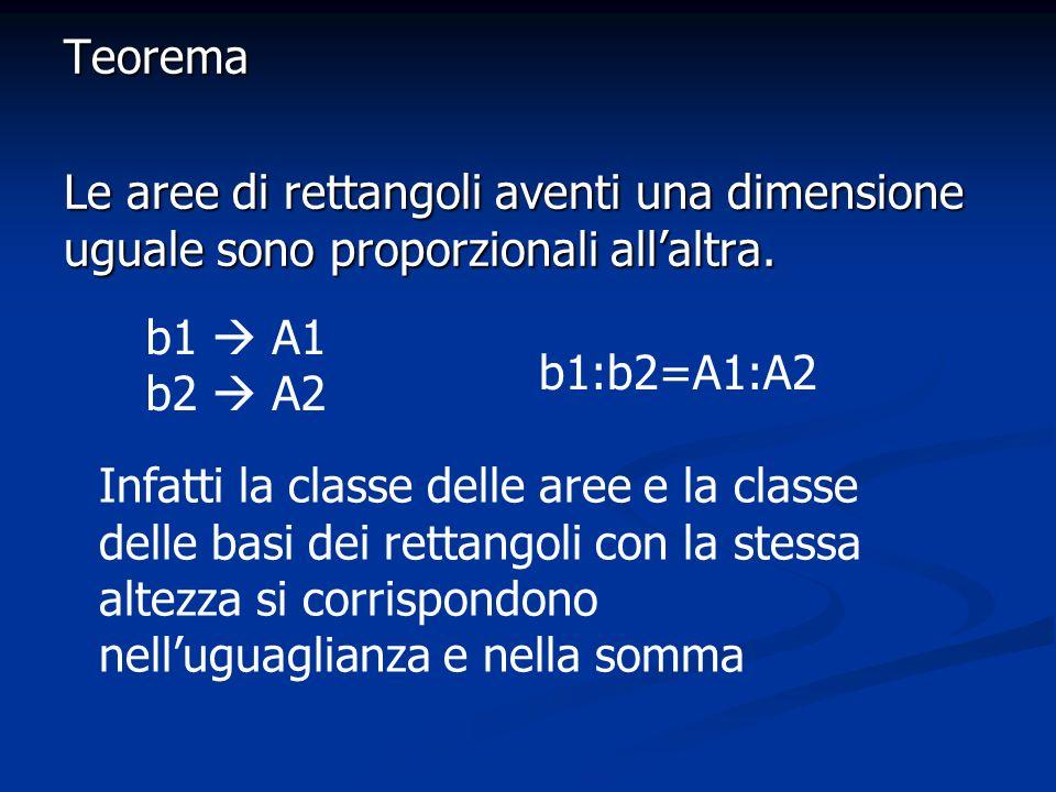 Teorema Le aree di rettangoli aventi una dimensione uguale sono proporzionali allaltra. Infatti la classe delle aree e la classe delle basi dei rettan