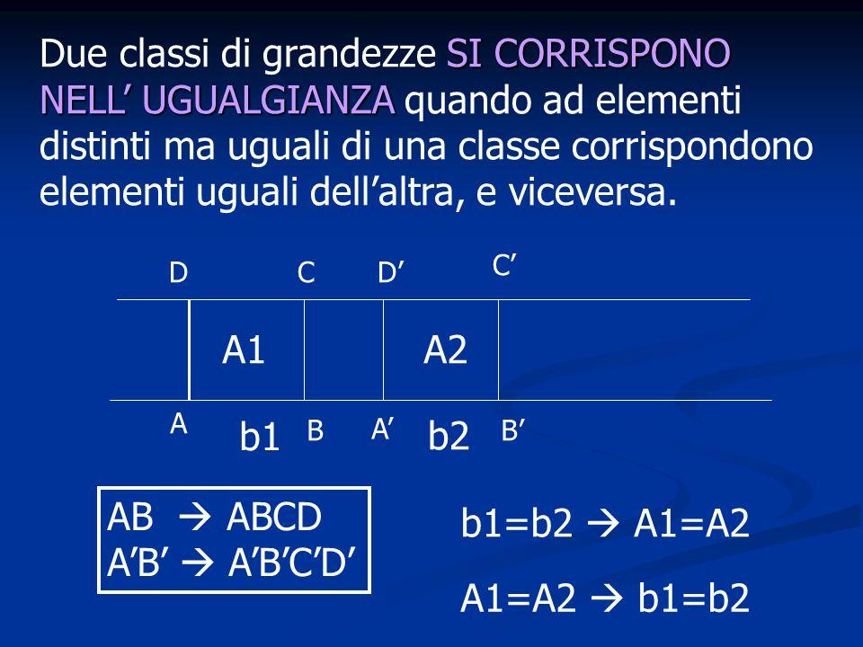 SI CORRISPONO NELL UGUALGIANZA Due classi di grandezze SI CORRISPONO NELL UGUALGIANZA quando ad elementi distinti ma uguali di una classe corrispondon