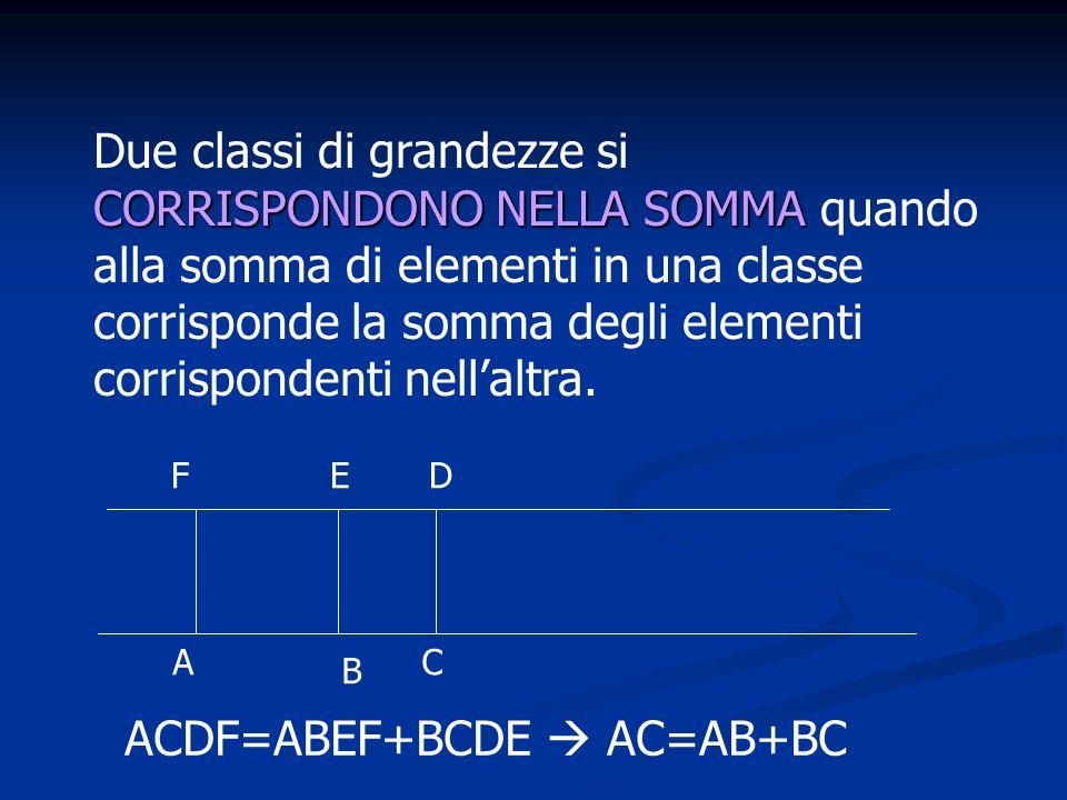 CORRISPONDONO NELLA SOMMA Due classi di grandezze si CORRISPONDONO NELLA SOMMA quando alla somma di elementi in una classe corrisponde la somma degli