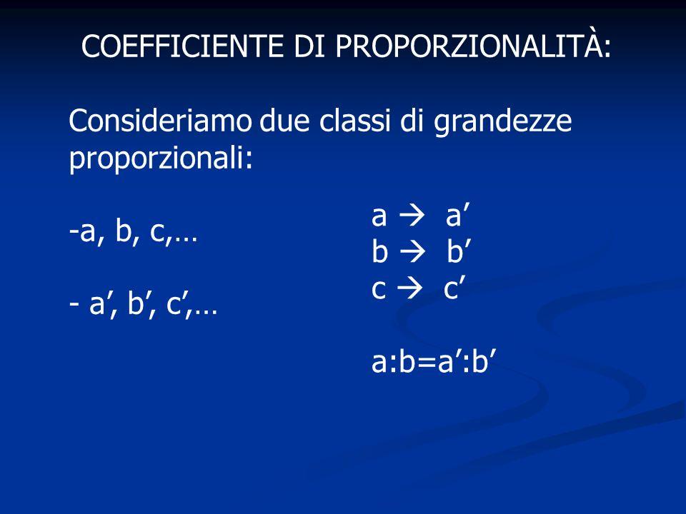Consideriamo le proporzioni a : b = a : b a : a = b : b a/a = b/b = k coefficiente di proporzionalità Se y è un elemento della prima classe e x è lelemento corrispondente nellaltra classe si può scrivere y/x = k oppure y=kx Si dice che y è direttamente proporzionale a x