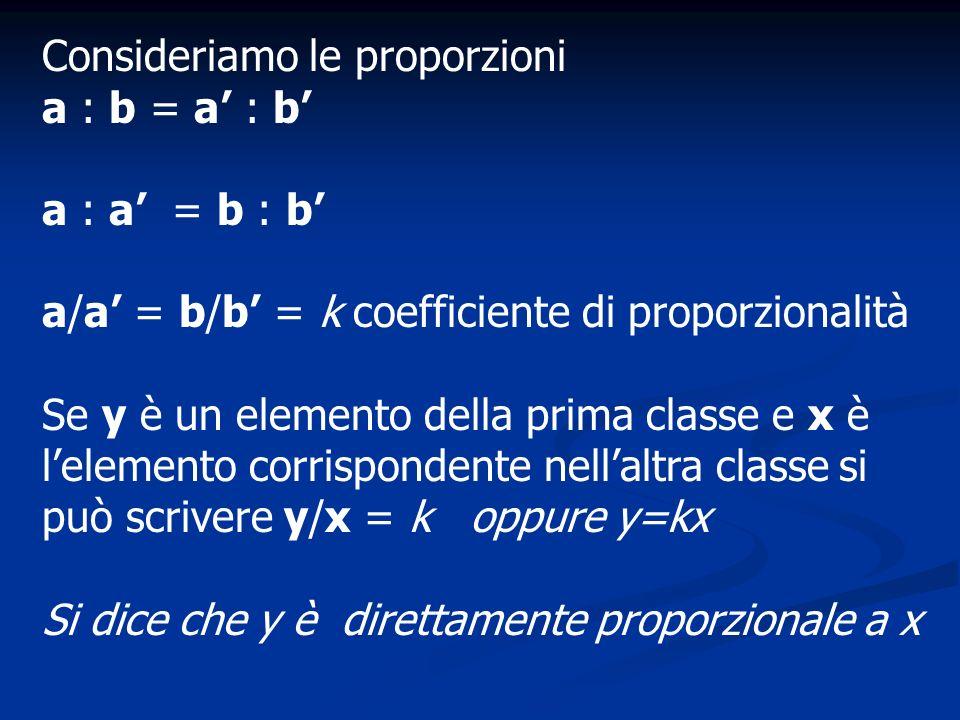 Consideriamo le proporzioni a : b = a : b a : a = b : b a/a = b/b = k coefficiente di proporzionalità Se y è un elemento della prima classe e x è lele