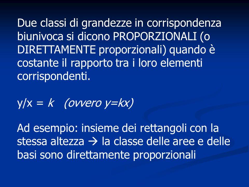 Due classi di grandezze in corrispondenza biunivoca si dicono INVERSAMENTE PROPORZIONALI quando il prodotto tra i loro elementi corrispondenti è costante: xy = k Esempio: insieme dei rettangoli con la stessa area la classe delle basi e la classe delle altezze sono inversamente proporzionali.