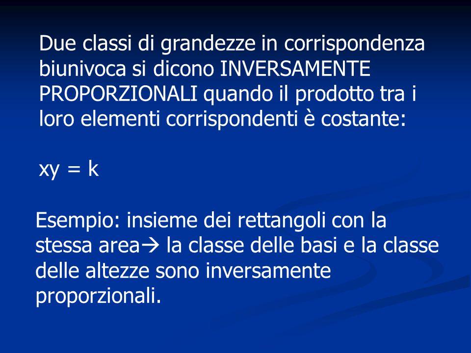 Due classi di grandezze in corrispondenza biunivoca si dicono INVERSAMENTE PROPORZIONALI quando il prodotto tra i loro elementi corrispondenti è costa
